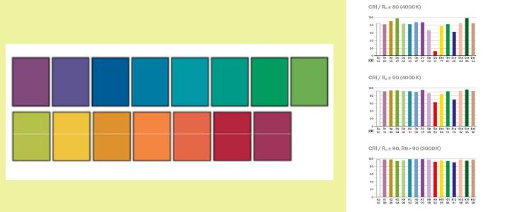 escala de colores CRI